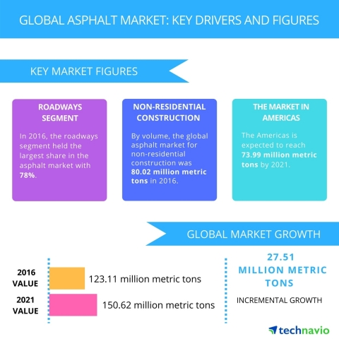 Technavio has published a new report on the global asphalt market from 2017-2021. (Graphic: Business Wire)