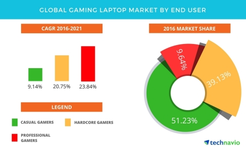 Technavio has published a new report on the global gaming laptop market from 2017-2021.  (Graphic: Business Wire)