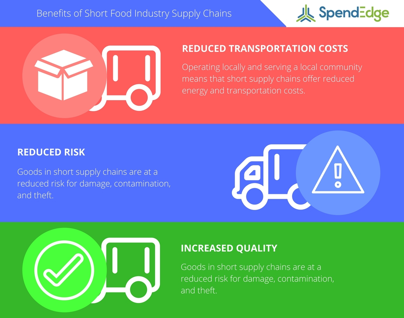 SpendEdge highlights the benefits of short supply chains. (Graphic: Business Wire)