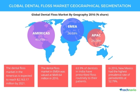 Technavio has published a new report on the global dental floss market from 2017-2021. (Graphic: Business Wire)