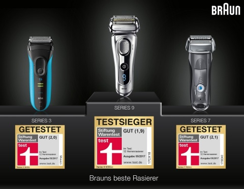 Braun Series 9 ist Testsieger bei Stiftung Warentest (Photo: Business Wire)