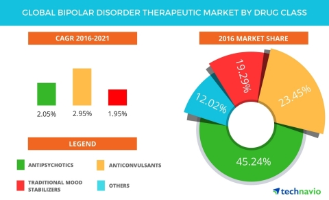 Technavio has published a new report on the global bipolar disorder therapeutic market from 2017-2021. (Graphic: Business Wire)