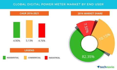 Technavio has published a new report on the global digital power meter market from 2017-2021. (Graph ...