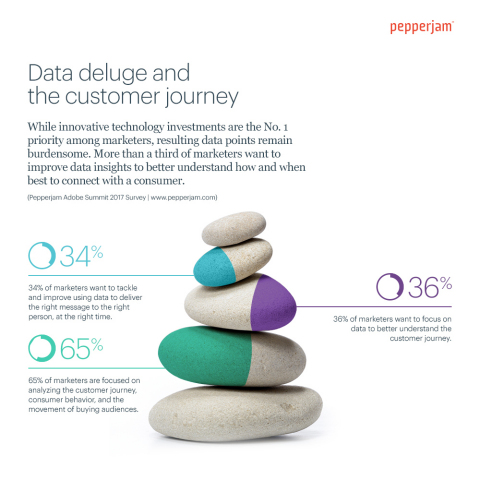 Data Deluge & Customer Journey: While innovative technology investments are a No. 1 priority among marketers, resulting data points remain burdensome. More than a third of marketers want to improve data insights to better understand how and when best to connect with a consumer. (Pepperjam Adobe Summit 2017 Survey | www.pepperjam.com)