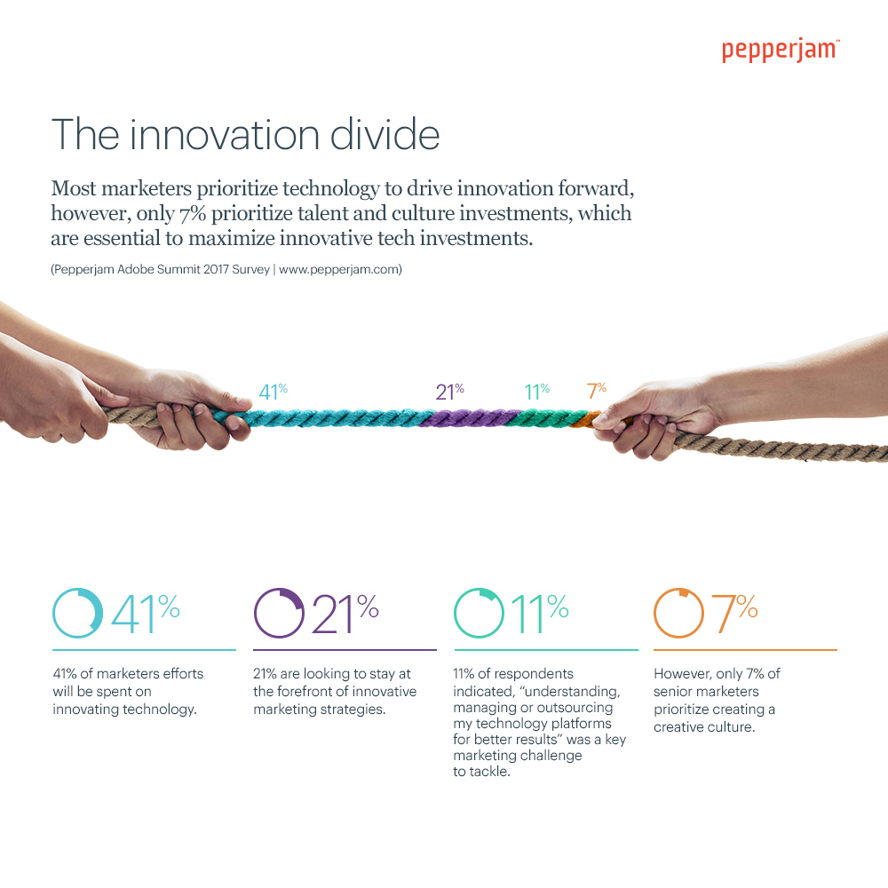 The Innovation Divide: Most marketers prioritize technology to drive innovation forward, however, only 7% prioritize talent and culture investments, which are essential to maximize innovative tech investments. (Pepperjam Adobe Summit 2017 Survey | www.pepperjam.com)