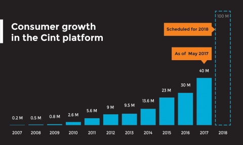 Cint announces that the consumer base in its platform has reached 40 million globally | www.cint.com (Graphic: Business Wire)