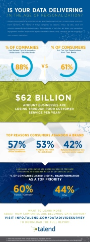 An international consumer and IT business survey conducted by Researchscape on behalf of Talend, uncovers a startling gap between customer needs, and the reality of what organizations are currently providing. According to the findings, despite the wealth of data companies have about customer behavior and purchasing choices, many organizations still have a long way to go in terms of effectively using this data to better meet consumer expectations. (Graphic: Business Wire)