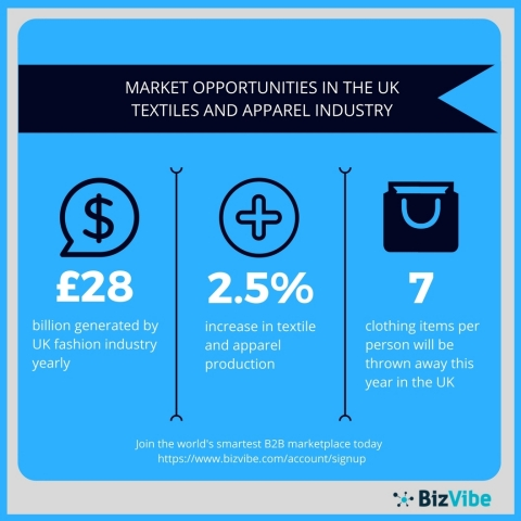 BizVibe overviews the UK textiles and apparel industry. (Graphic: Business Wire)