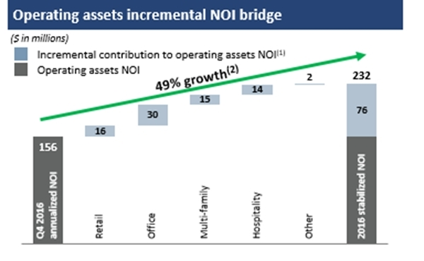 Operating assets incremental NOI bridge (1) Potential incremental NOI from recently completed developments stabilizing as well as projects currently under construction, excluding Seaport District. These projects are substantially expected to stabilize by 2020.    (2) Historical growth is not indicative of future performance. (Graphic: Business Wire)