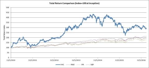 Total Return Comparison (Graphic: Business Wire)