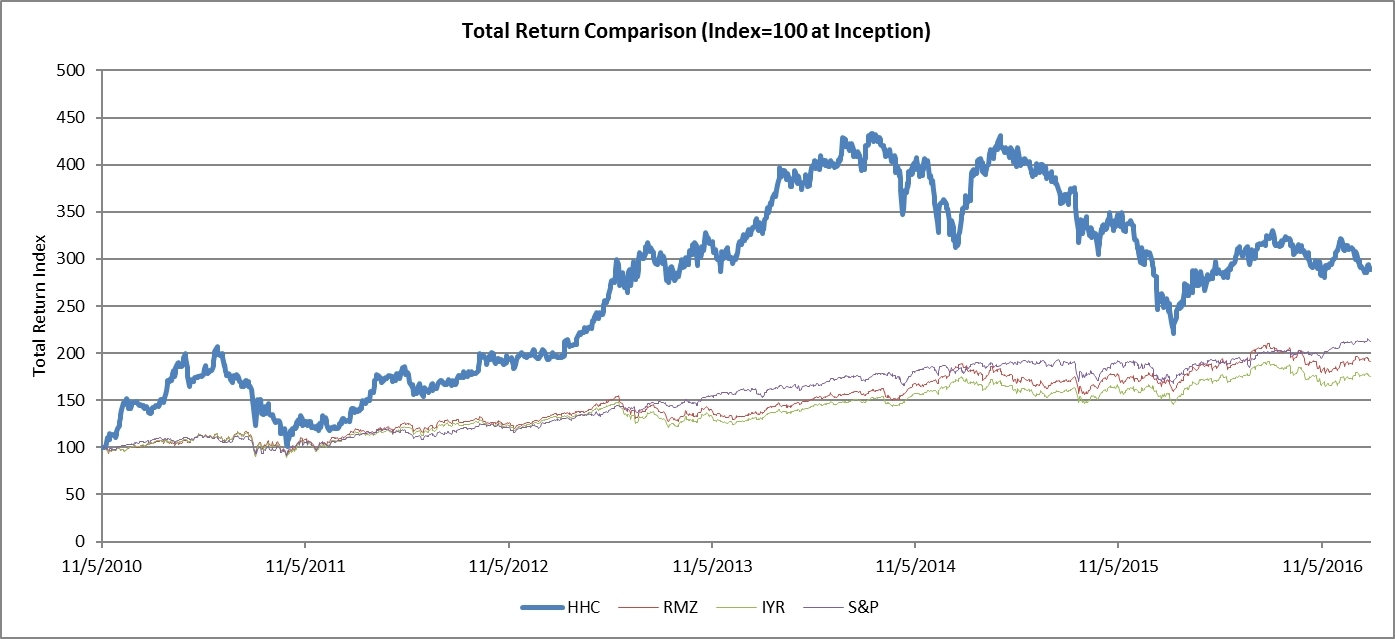 Total Return Comparison (Graphic: Business Wire)