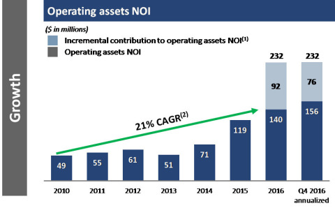 Operating assets NOI  (1) Potential incremental NOI from recently completed developments stabilizing as well as projects currently under construction, excluding Seaport District. These projects are substantially expected to stabilize by 2020.    (2) Historical growth is not indicative of future performance. (Graphic: Business Wire)