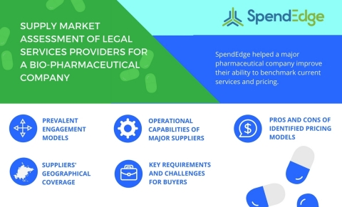 SpendEdge helped a leading pharmaceutical company examine why expert legal services are so critical in the biopharmaceutical industry. (Graphic: Business Wire)