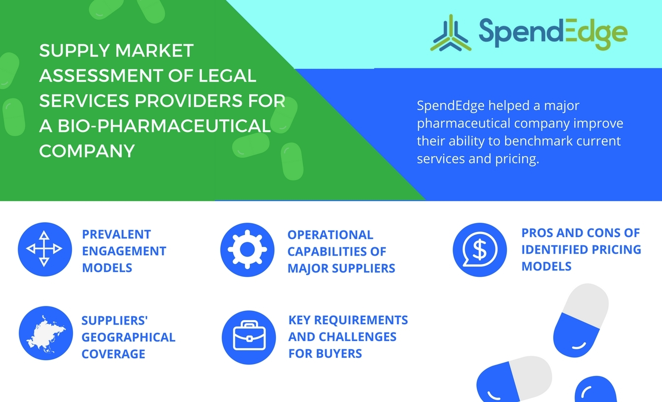 SpendEdge Examines the Biopharmaceutical Industry's Need for