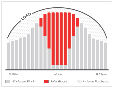 An example of using blocks of solar in conjunction with wholesale blocks and wholesale index purchases to minimize energy costs and mitigate risks. (Graphic: Business Wire)