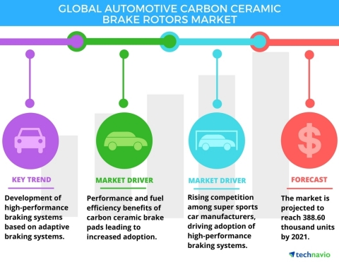 Technavio has published a new report on the global automotive carbon ceramic brake rotors market from 2017-2021. (Graphic: Business Wire)