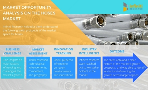 Infiniti Research helps companies identify new market opportunities (Graphic: Business Wire)