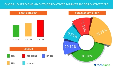 Technavio has published a new report on the global butadiene and its derivatives market from 2017-2021. (Graphic: Business Wire)