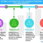 Technavio has published a new report on the global automotive collapsible steering column market from 2017-2021. (Graphic: Business Wire)