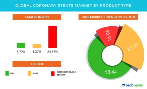 Technavio has published a new report on the global coronary stents market from 2017-2021. (Graphic: Business Wire)