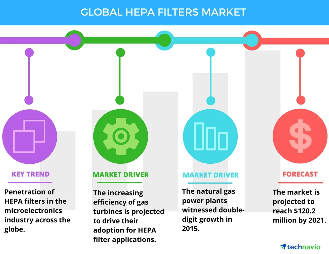 Technavio has published a new report on the global HEPA filters market from 2017-2021. (Graphic: Business Wire)