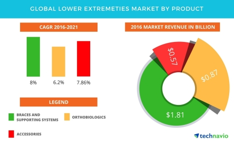 Technavio has published a new report on the global lower extremities market from 2017-2021. (Graphic: Business Wire)