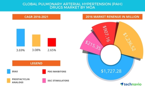 Technavio has published a new report on the global PAH drugs market from 2017-2021. (Graphic: Business Wire)