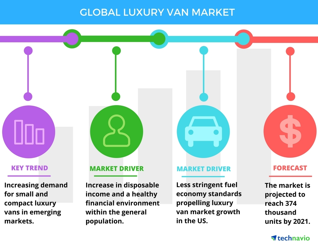 Technavio has published a new report on the global luxury van market from 2017-2021. (Graphic: Business Wire)