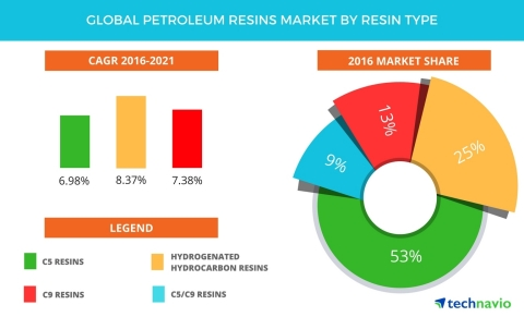 Technavio has published a new report on the global petroleum resins market from 2017-2021. (Graphic: Business Wire)