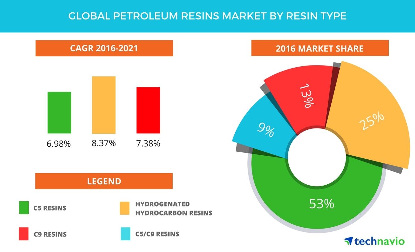 Global Petroleum Resins Market - Size, Projections, Drivers ...