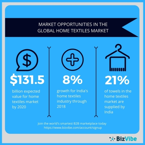 Overview of the global home textiles market (Graphic: Business Wire)