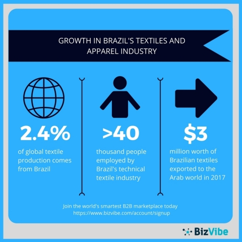 Brazil's textiles and apparel industry aims to rebound from recent sluggish performance. (Graphic: Business Wire)