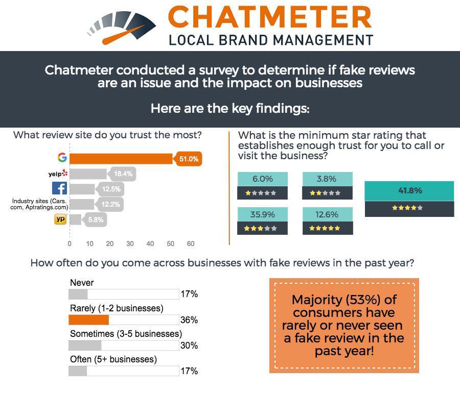 New AI technology (Chatmeter Pulse) and research from Chatmeter confirms brands build consumer trust with reviews | www.chatmeter.com (Graphic: Business Wire)
