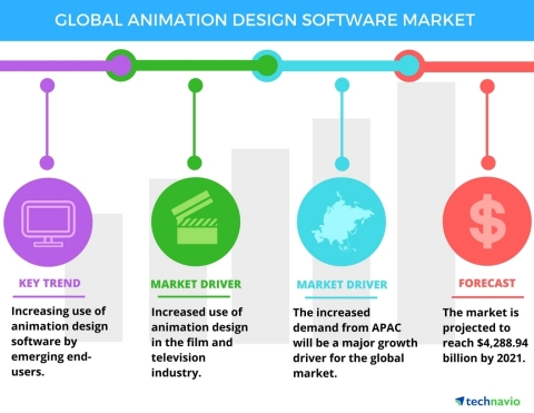Technavio has published a new report on the global animation design software market from 2017-2021. (Graphic: Business Wire)