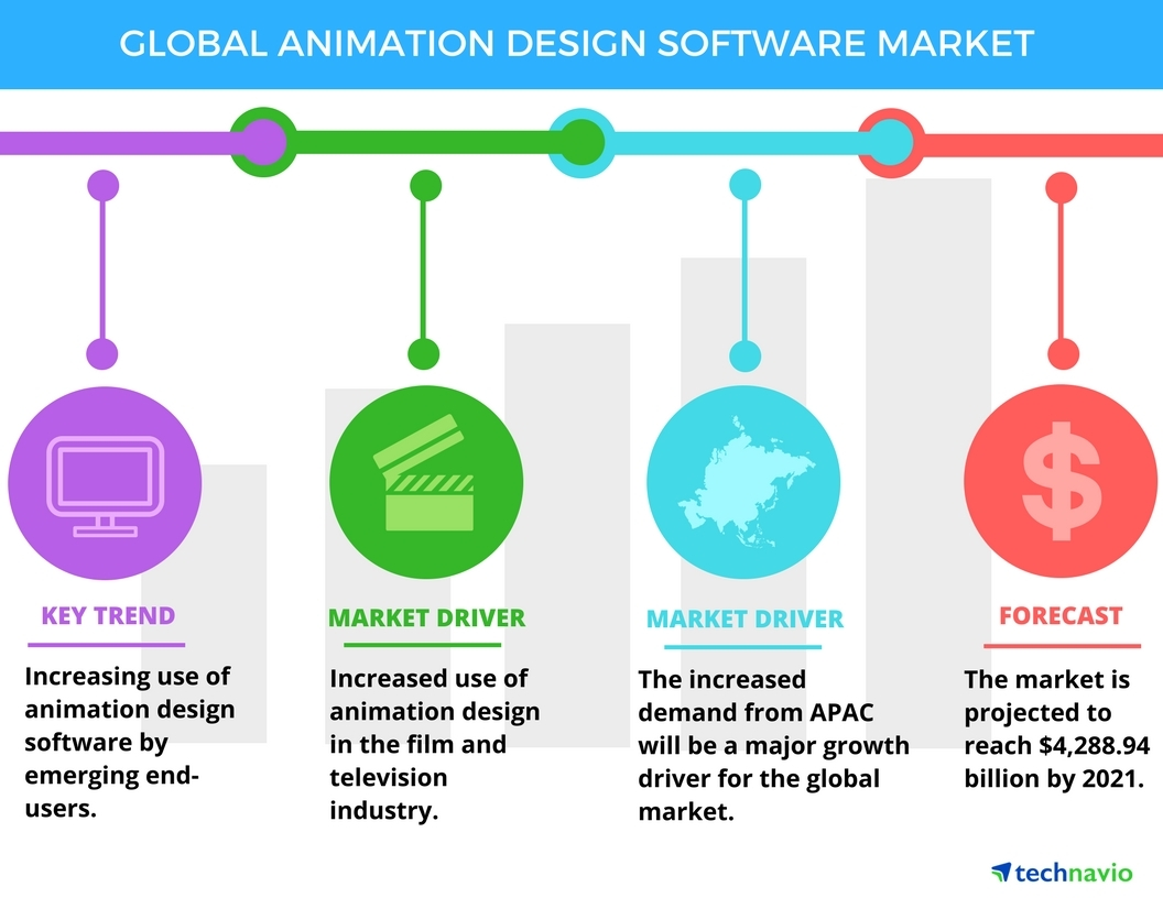 Global Animation Design Software Market Drivers And Forecast From Technavio Business Wire