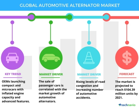 Technavio has published a new report on the global automotive alternator market from 2017-2021. (Graphic: Business Wire)