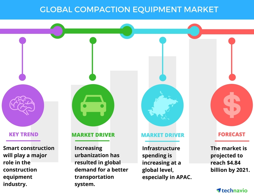 Technavio has published a new report on the global compaction equipment market from 2017-2021. (Graphic: Business Wire)