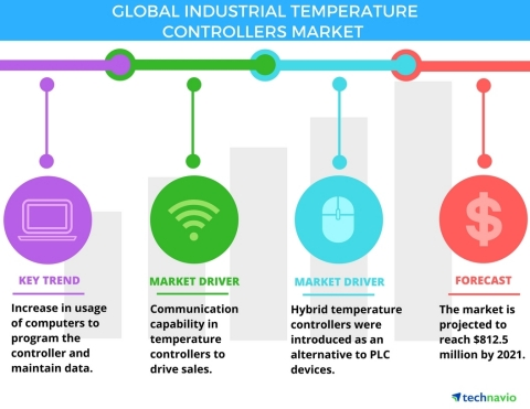 Technavio has published a new report on the global industrial temperature controllers market from 2017-2021.(Graphic: Business Wire)