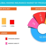 Technavio has published a new report on the global marine insurance market from 2017-2021. (Graphic: Business Wire)