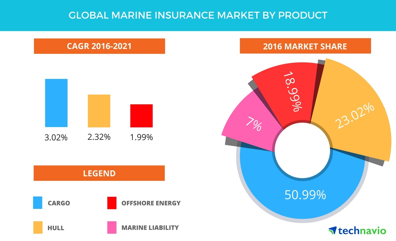 Global Marine Insurance Market Driven By The Rise In Premium