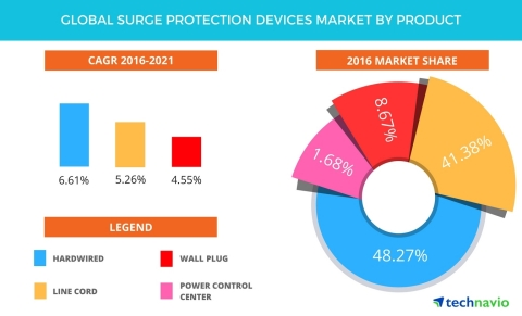 Technavio has published a new report on the global surge protection devices market from 2017-2021. (Graphic: Business Wire)