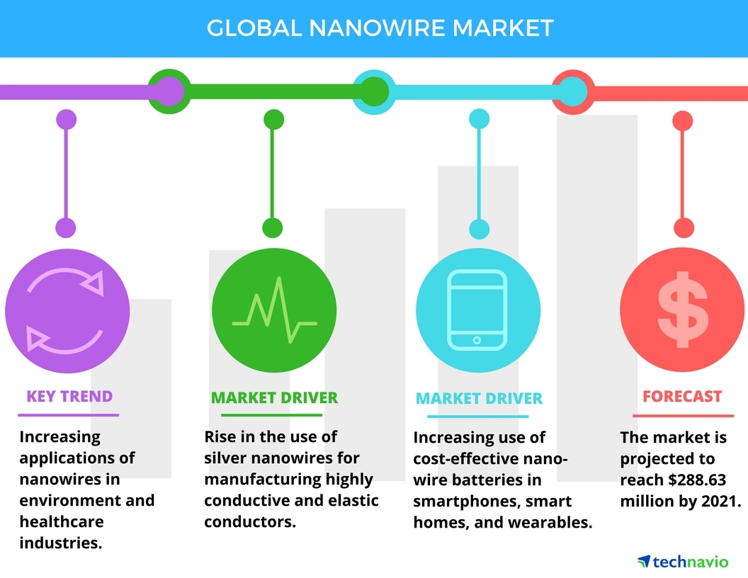 Technavio has published a new report on the global nanowire market from 2017-2021.(Graphic: Business Wire)