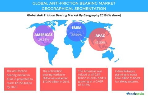 Technavio has published a new report on the global anti-friction bearing market from 2017-2021. (Graphic: Business Wire)