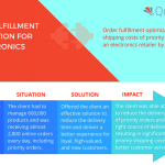Quantzig's latest project optimized order fulfillment for a top electronics retailer. (Graphic: Business Wire)