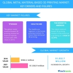 Technavio has published a new report on the global metal material based 3D printing market from 2017-2021. (Graphic: Business Wire)