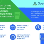 SpendEdge evaluated the supply market for the oil and gas industry in their latest assessment. (Graphic: Business Wire)