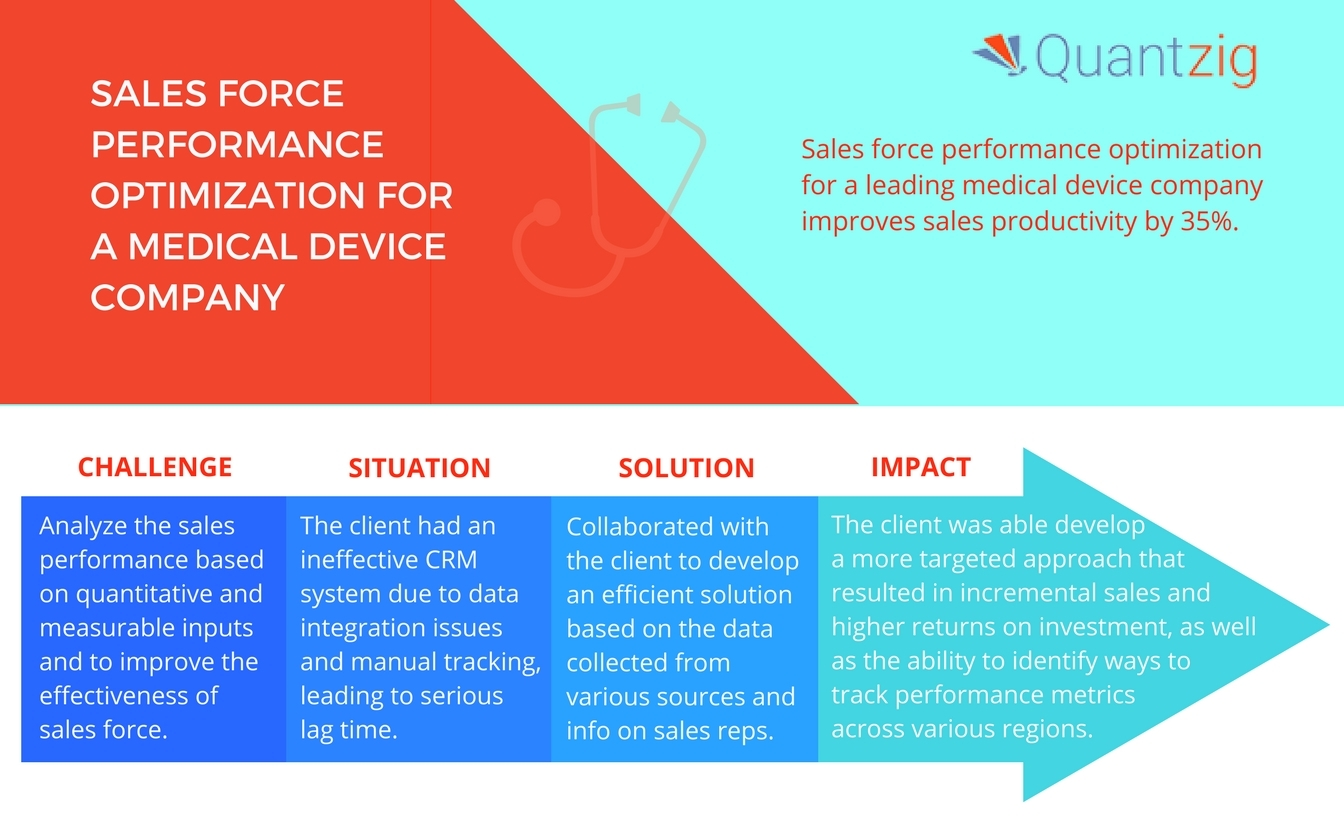 Quantzig's latest assessment helped a leading medical device manufacturer optimize their sales force performance. (Graphic: Business Wire)