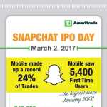 Growth of mobile trading. (Graphic: TD Ameritrade)