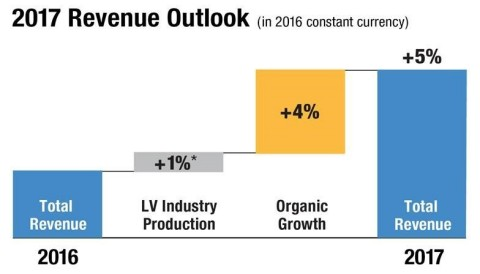 Tenneco expects total revenue growth of 5% in 2017. (Graphic: Business Wire)