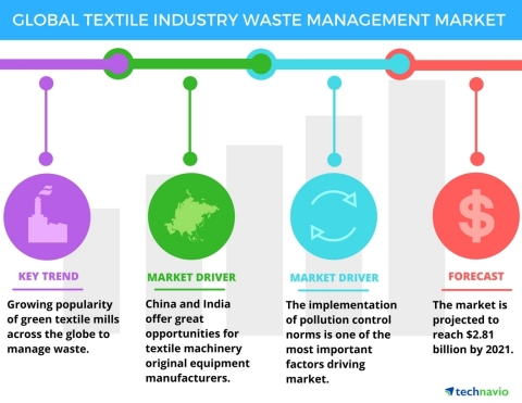 Technavio has published a new report on the global textile industry waste management market from 2017-2021. (Graphic: Business Wire)